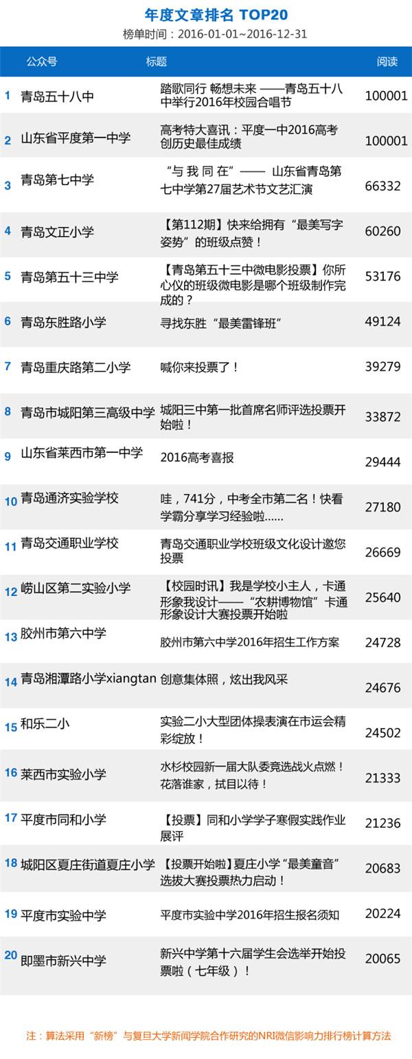 青岛有哪些大学按排名